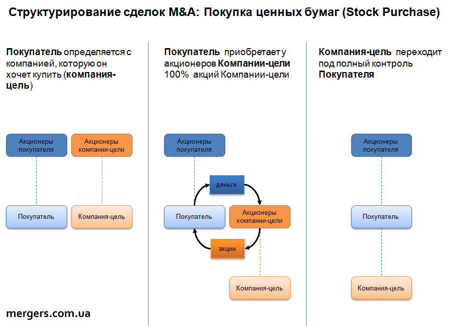 M&A transactions structuring: Stock Purchase